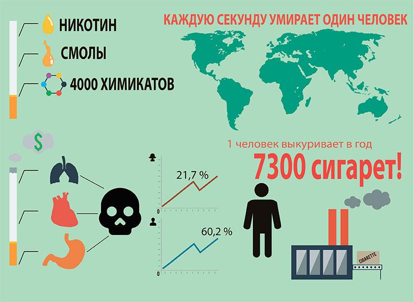 Инфографика курения